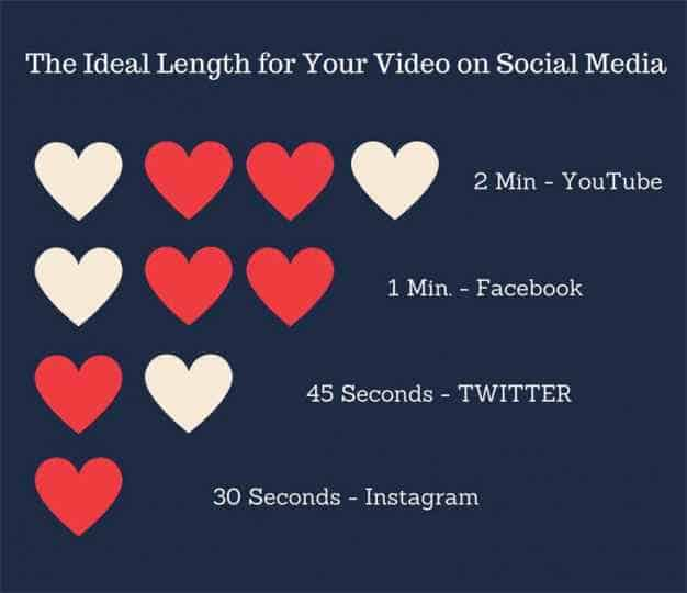 Ideal length for your video graphic
